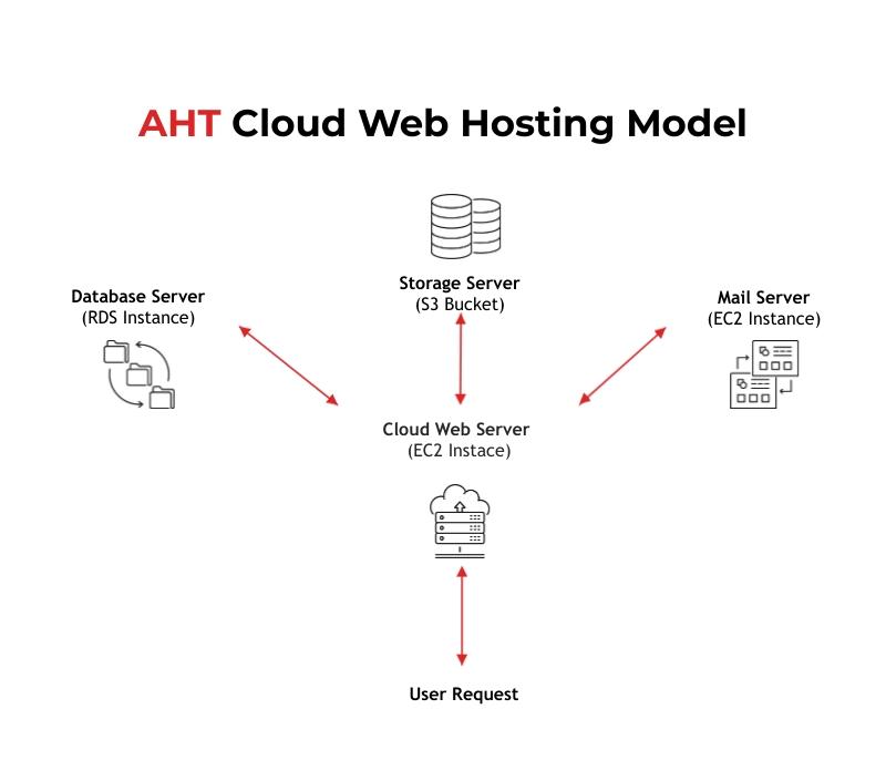 Traditional Server Model